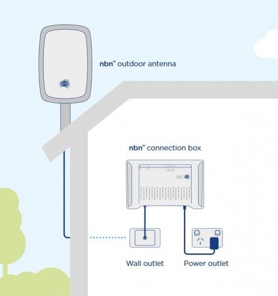 NBN-Fixed-Wireless.jpg